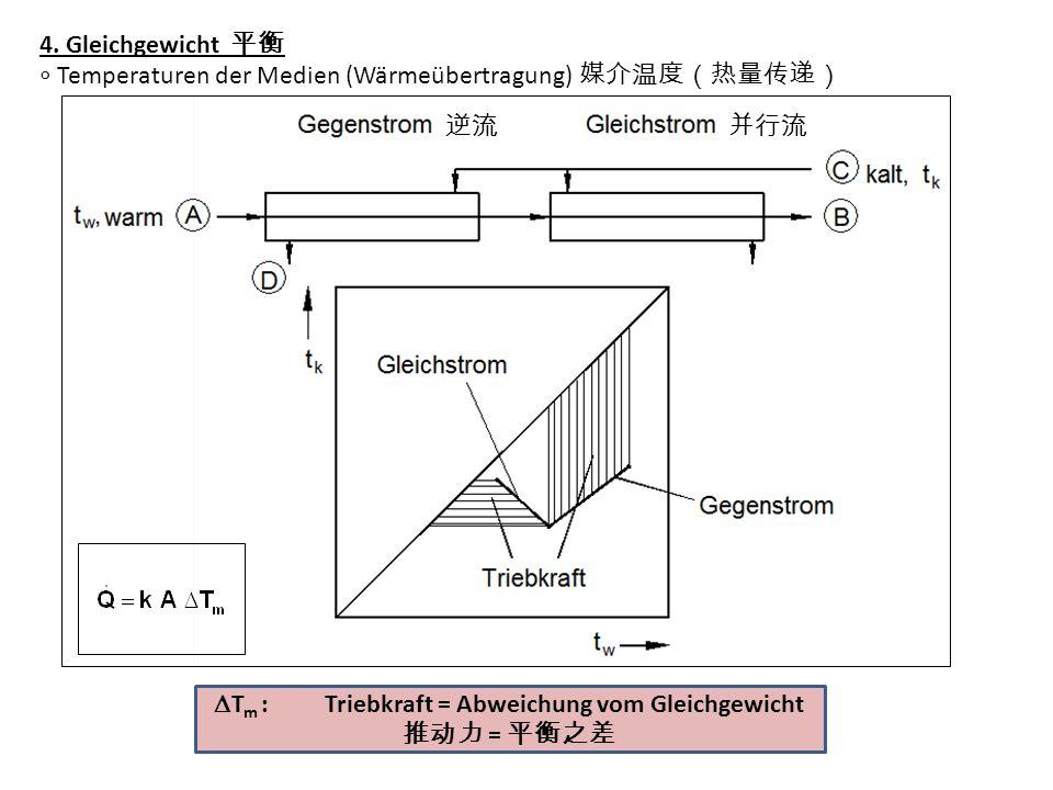 4. Gleichgewicht Temperaturen der Medien (Wärmeübertragung) T m : Triebkraft = Abweichung vom Gleichgewicht =