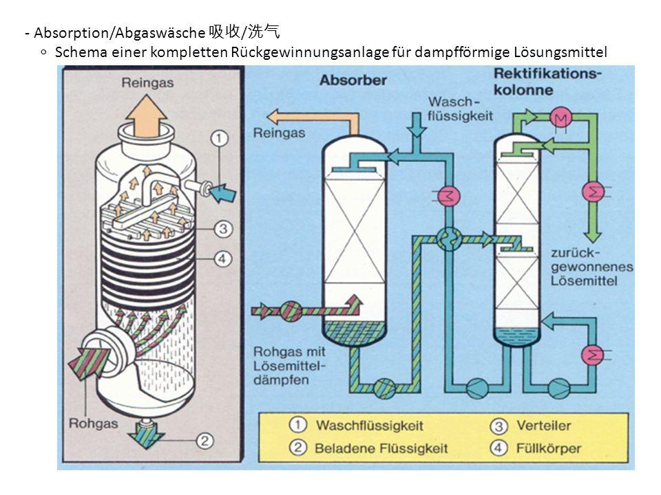 - Absorption/Abgaswäsche / Schema einer kompletten Rückgewinnungsanlage für dampfförmige Lösungsmittel