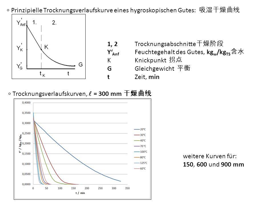 Trocknungsverlaufskurven, = 300 mm Prinzipielle Trocknungsverlaufskurve eines hygroskopischen Gutes: 1, 2Trocknungsabschnitte Y Anf Feuchtegehalt des