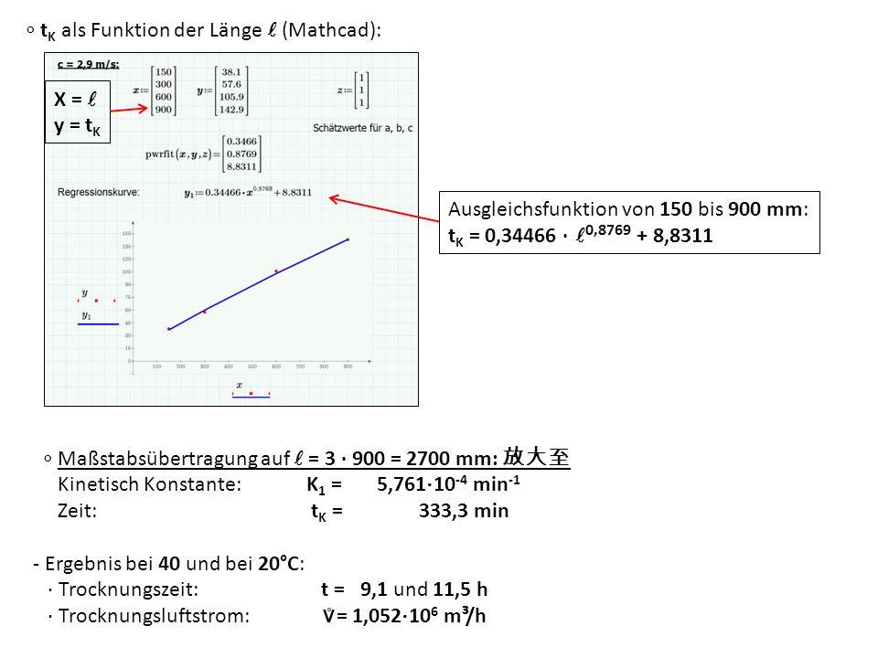 Maßstabsübertragung auf = 3 · 900 = 2700 mm: Kinetisch Konstante: K 1 = 5,761 10 -4 min -1 Zeit: t K = 333,3 min - Ergebnis bei 40 und bei 20°C: · Tro