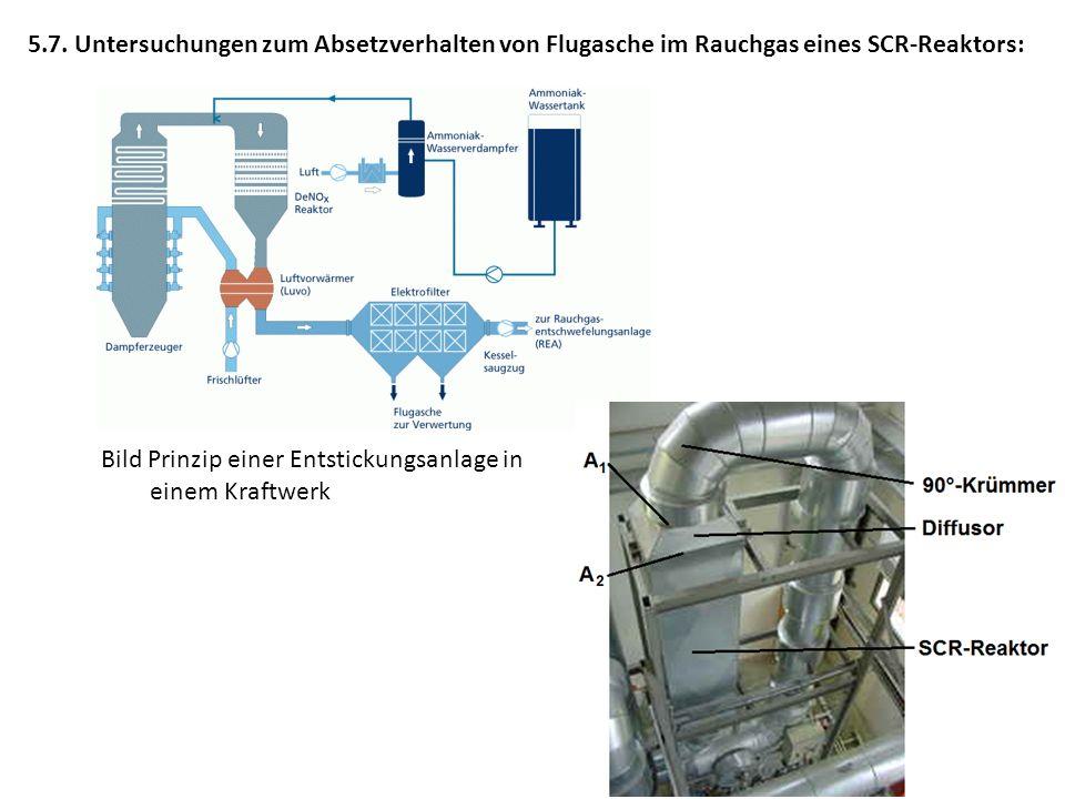 5.7. Untersuchungen zum Absetzverhalten von Flugasche im Rauchgas eines SCR-Reaktors: Bild Prinzip einer Entstickungsanlage in einem Kraftwerk