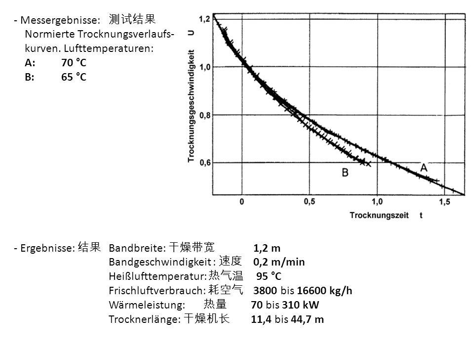 - Messergebnisse: Normierte Trocknungsverlaufs- kurven. Lufttemperaturen: A:70 °C B:65 °C - Ergebnisse: Bandbreite: 1,2 m Bandgeschwindigkeit : 0,2 m/