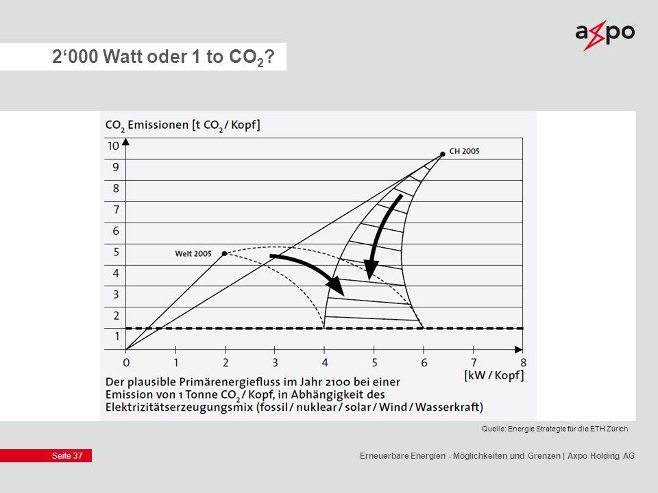 Seite 37 2000 Watt oder 1 to CO 2 ? Erneuerbare Energien - Möglichkeiten und Grenzen | Axpo Holding AG Quelle: Energie Strategie für die ETH Zürich