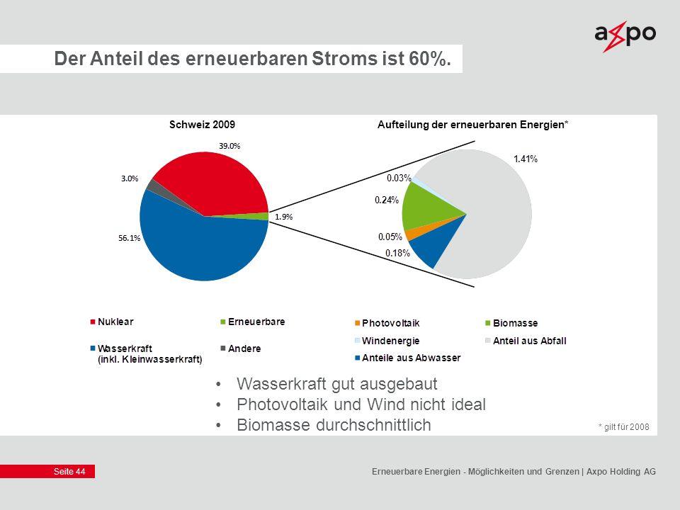 Seite 44 Der Anteil des erneuerbaren Stroms ist 60%. Wasserkraft gut ausgebaut Photovoltaik und Wind nicht ideal Biomasse durchschnittlich Erneuerbare