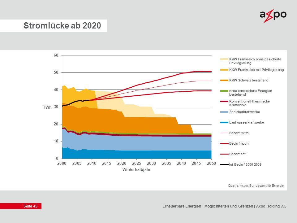 Seite 45 Stromlücke ab 2020 Erneuerbare Energien - Möglichkeiten und Grenzen | Axpo Holding AG Quelle: Axpo, Bundesamt für Energie
