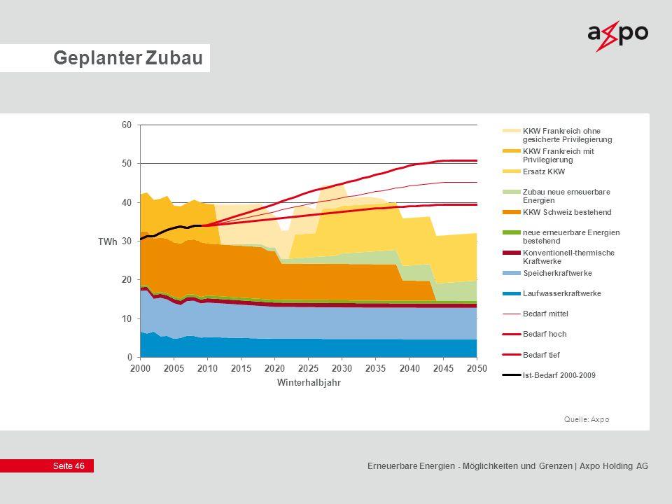 Seite 46 Geplanter Zubau Erneuerbare Energien - Möglichkeiten und Grenzen | Axpo Holding AG Quelle: Axpo