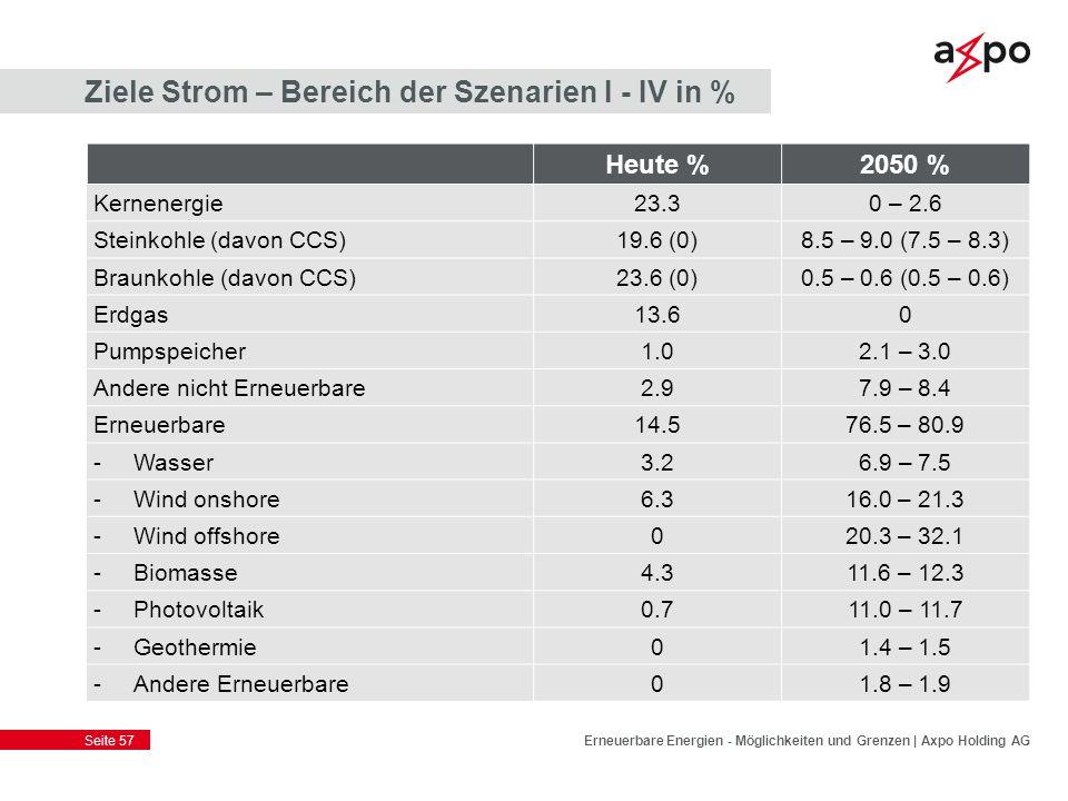 Seite 57 Ziele Strom – Bereich der Szenarien I - IV in % Erneuerbare Energien - Möglichkeiten und Grenzen | Axpo Holding AG Heute %2050 % Kernenergie2