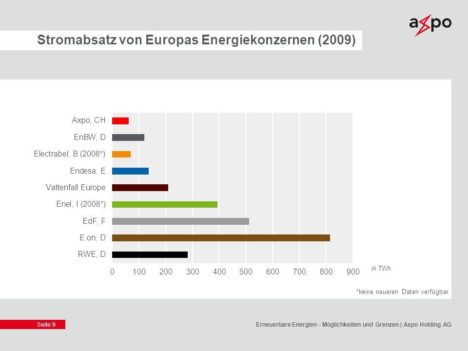 Seite 9 Stromabsatz von Europas Energiekonzernen (2009) Erneuerbare Energien - Möglichkeiten und Grenzen | Axpo Holding AG in TWh *keine neueren Daten