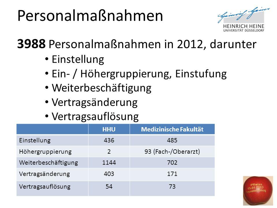 Personalmaßnahmen 3988 Personalmaßnahmen in 2012, darunter Einstellung Ein- / Höhergruppierung, Einstufung Weiterbeschäftigung Vertragsänderung Vertra
