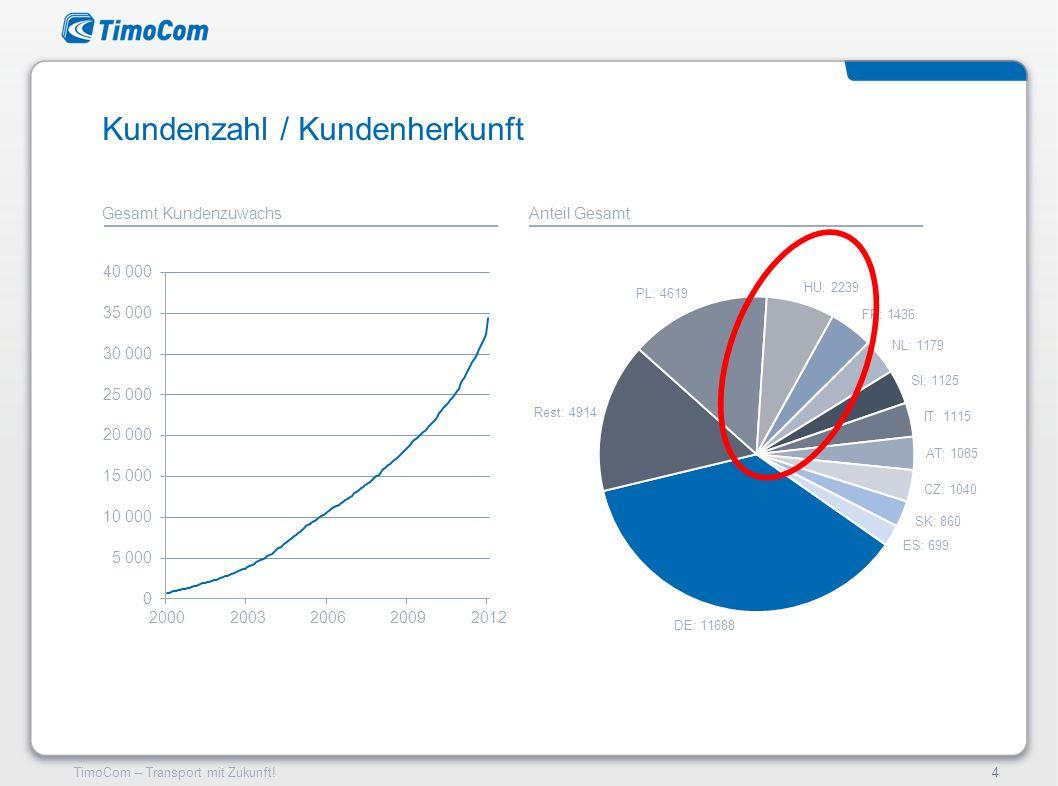 TimoCom – Transport mit Zukunft!4 Gesamt Kundenzuwachs Kundenzahl / Kundenherkunft Anteil Gesamt