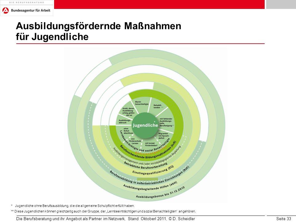 Seite 33 Ausbildungsfördernde Maßnahmen für Jugendliche Die Berufsberatung und ihr Angebot als Partner im Netzwerk, Stand Oktoberl 2011, © D. Scheidle