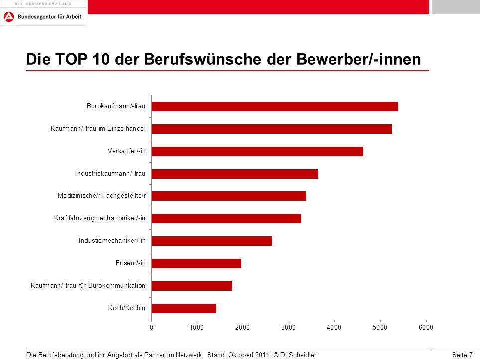 Seite 7 Die TOP 10 der Berufswünsche der Bewerber/-innen Die Berufsberatung und ihr Angebot als Partner im Netzwerk, Stand Oktoberl 2011, © D. Scheidl