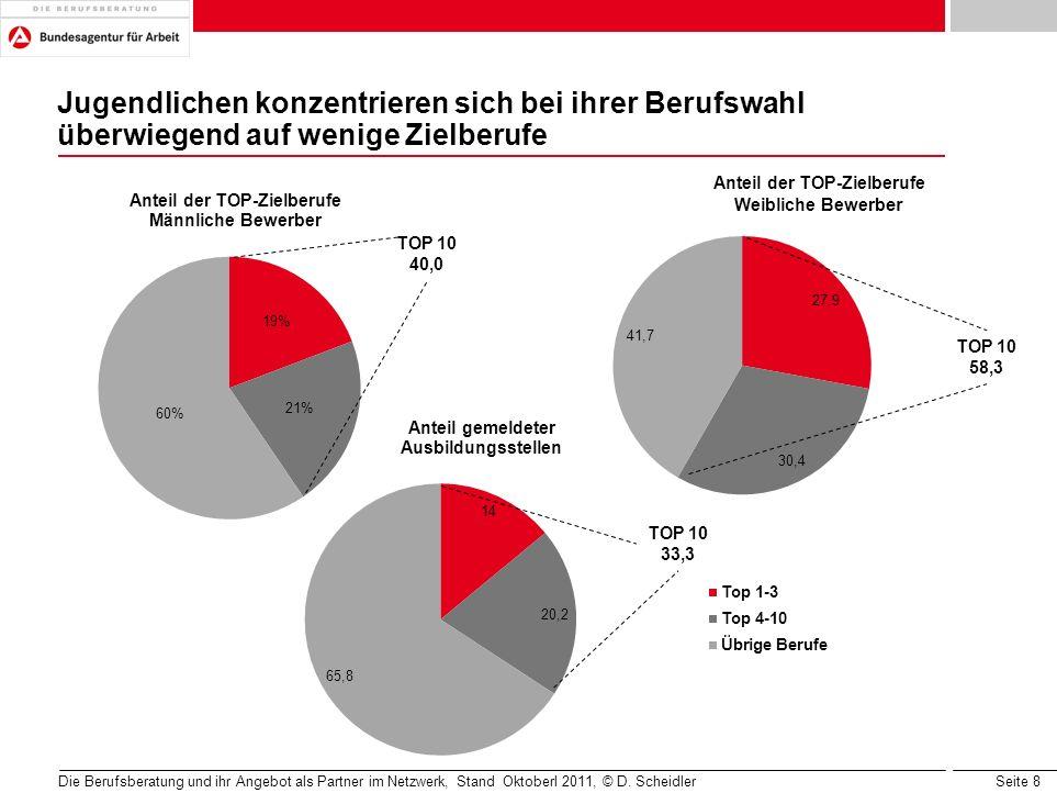 Seite 39 Die Berufsberatung und ihr Angebot als Partner im Netzwerk, Stand Oktoberl 2011, © D.