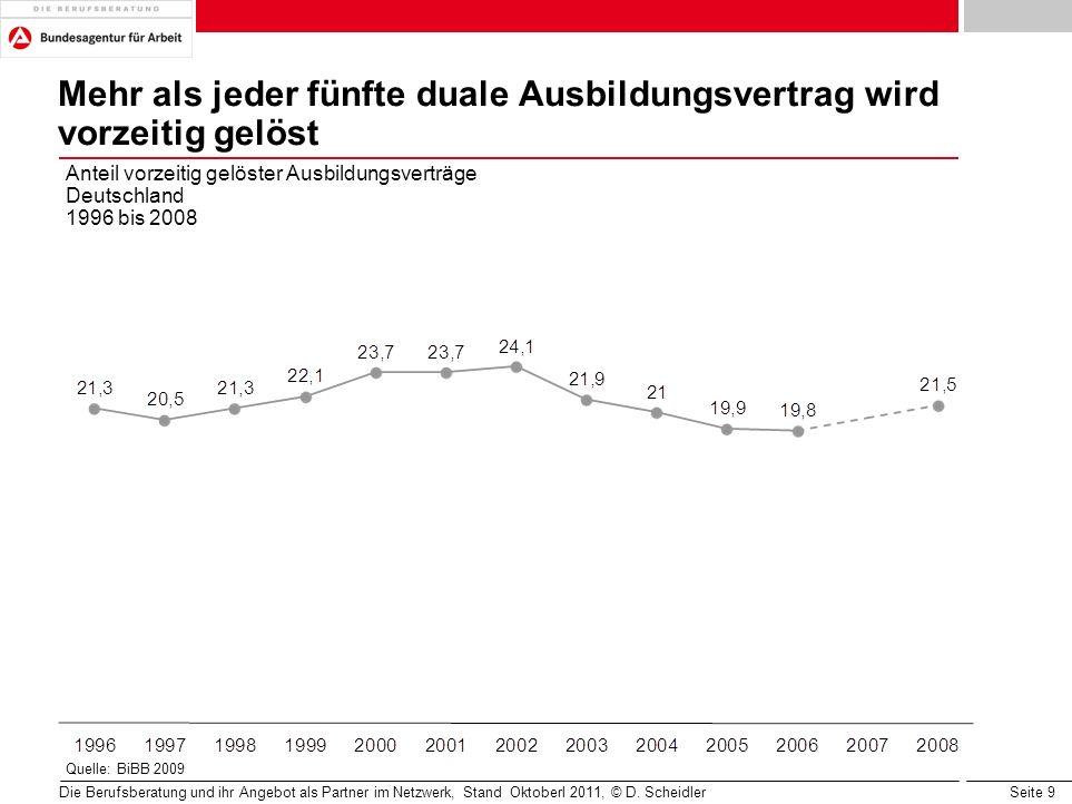 Seite 9 Mehr als jeder fünfte duale Ausbildungsvertrag wird vorzeitig gelöst Anteil vorzeitig gelöster Ausbildungsverträge Deutschland 1996 bis 2008 Q