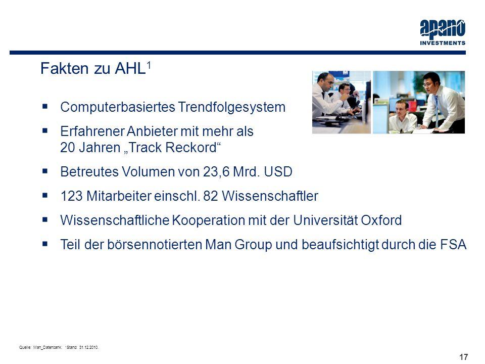 Das Netzwerk17 Fakten zu AHL 1 Computerbasiertes Trendfolgesystem Erfahrener Anbieter mit mehr als 20 Jahren Track Reckord Betreutes Volumen von 23,6
