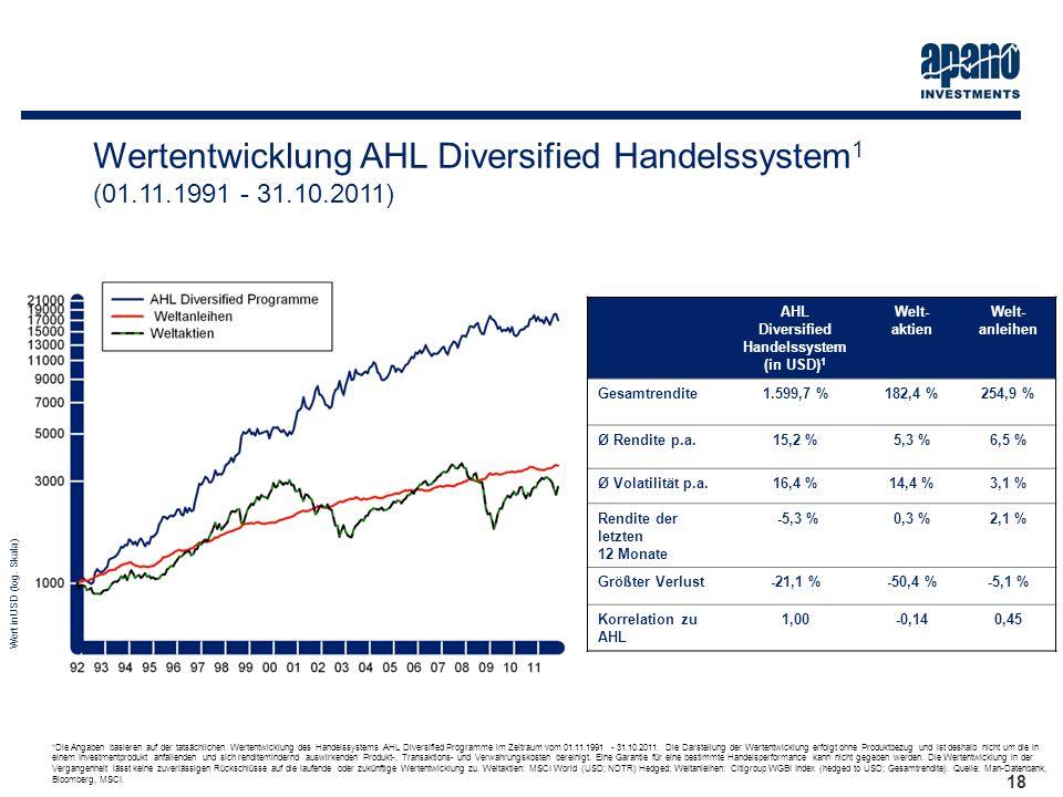 Das Netzwerk18 Wertentwicklung AHL Diversified Handelssystem 1 (01.11.1991 - 31.10.2011) AHL Diversified Handelssystem (in USD) 1 Welt- aktien Welt- a