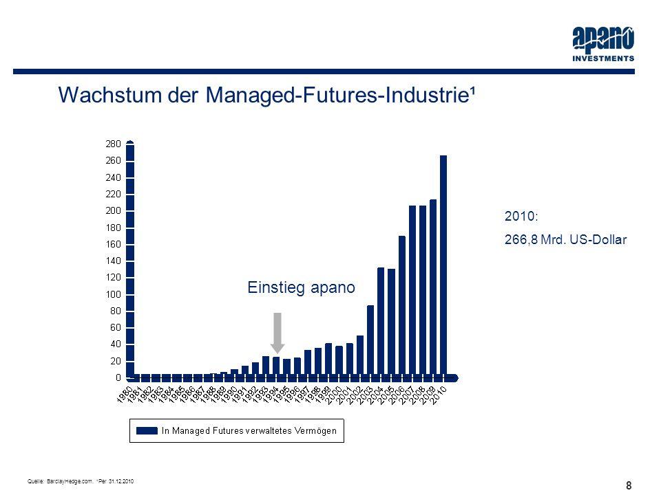 Das Netzwerk8 8 Wachstum der Managed-Futures-Industrie¹ Einstieg apano Quelle: BarclayHedge.com. 1 Per 31.12.2010 2010: 266,8 Mrd. US-Dollar