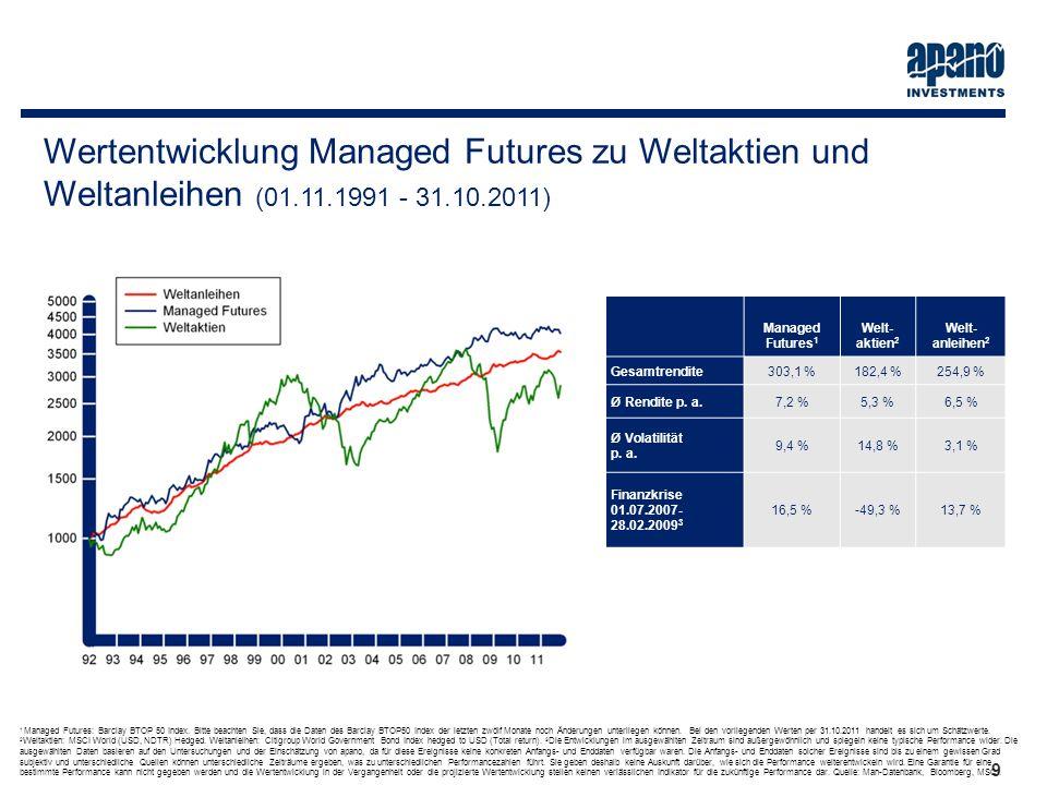 Das Netzwerk9 9 Wertentwicklung Managed Futures zu Weltaktien und Weltanleihen (01.11.1991 - 31.10.2011) Managed Futures 1 Welt- aktien 2 Welt- anleih