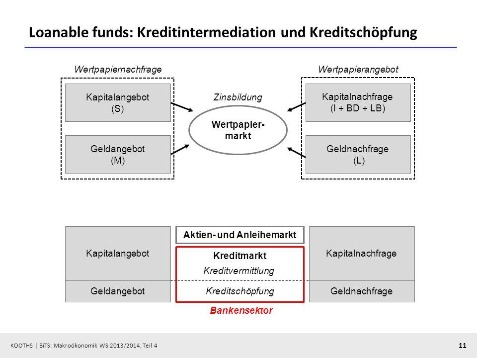 KOOTHS | BiTS: Makroökonomik WS 2013/2014, Teil 4 11 Loanable funds: Kreditintermediation und Kreditschöpfung Kapitalangebot (S) Kapitalnachfrage (I +