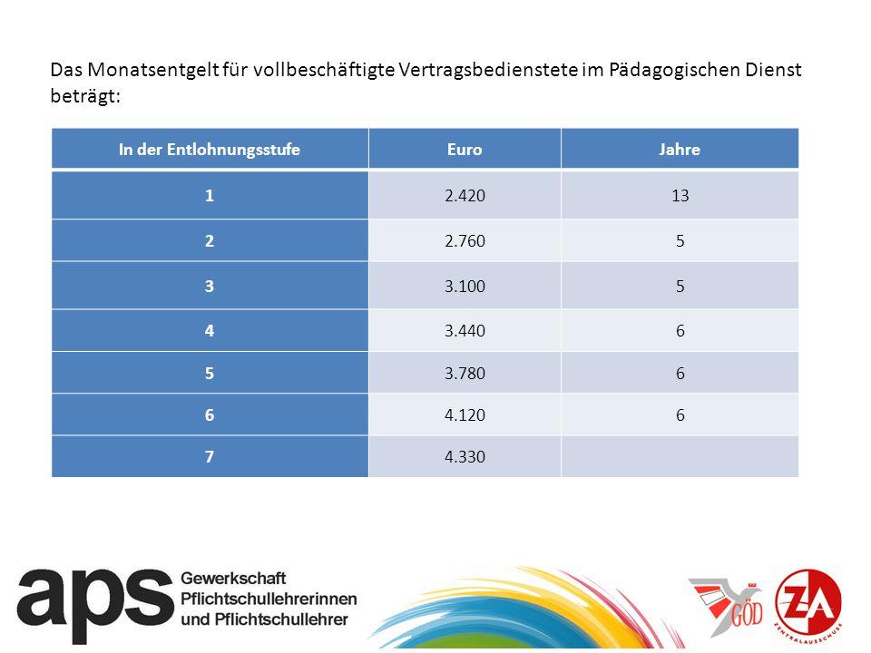 Das Monatsentgelt für vollbeschäftigte Vertragsbedienstete im Pädagogischen Dienst beträgt: In der EntlohnungsstufeEuroJahre 12.42013 22.7605 33.1005 43.4406 53.7806 64.1206 74.330