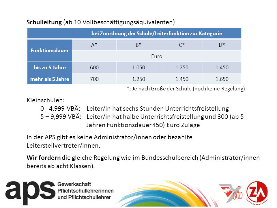 Schulleitung (ab 10 Vollbeschäftigungsäquivalenten) *: Je nach Größe der Schule (noch keine Regelung) Kleinschulen: 0 - 4,999 VBÄ:Leiter/in hat sechs Stunden Unterrichtsfreistellung 5 – 9,999 VBÄ:Leiter/in hat halbe Unterrichtsfreistellung und 300 (ab 5 Jahren Funktionsdauer 450) Euro Zulage In der APS gibt es keine Administrator/innen oder bezahlte Leiterstellvertreter/innen.