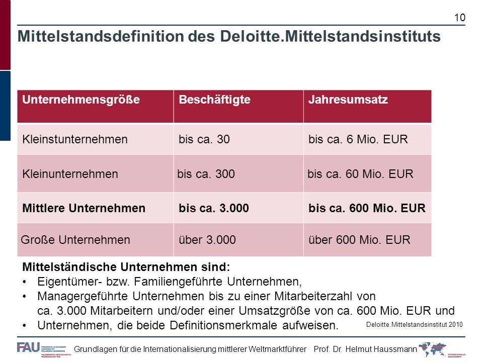 Prof. Dr. Helmut HaussmannGrundlagen für die Internationalisierung mittlerer Weltmarktführer Mittelstandsdefinition des Deloitte.Mittelstandsinstituts