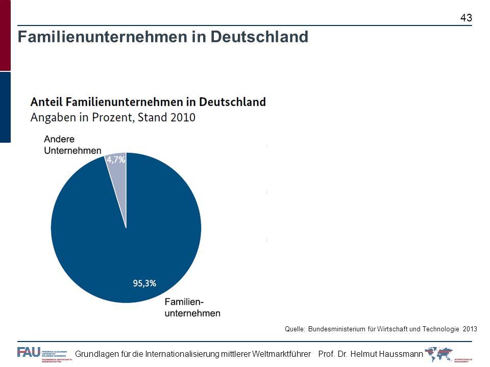 Prof. Dr. Helmut HaussmannGrundlagen für die Internationalisierung mittlerer Weltmarktführer 43 Familienunternehmen in Deutschland Quelle: Bundesminis