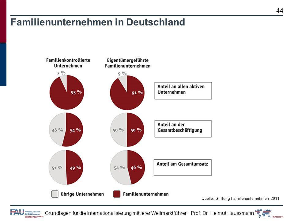 Prof. Dr. Helmut HaussmannGrundlagen für die Internationalisierung mittlerer Weltmarktführer Familienunternehmen in Deutschland Quelle: Stiftung Famil