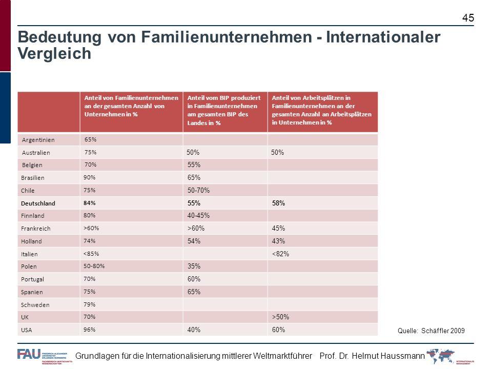 Prof. Dr. Helmut HaussmannGrundlagen für die Internationalisierung mittlerer Weltmarktführer Bedeutung von Familienunternehmen - Internationaler Vergl
