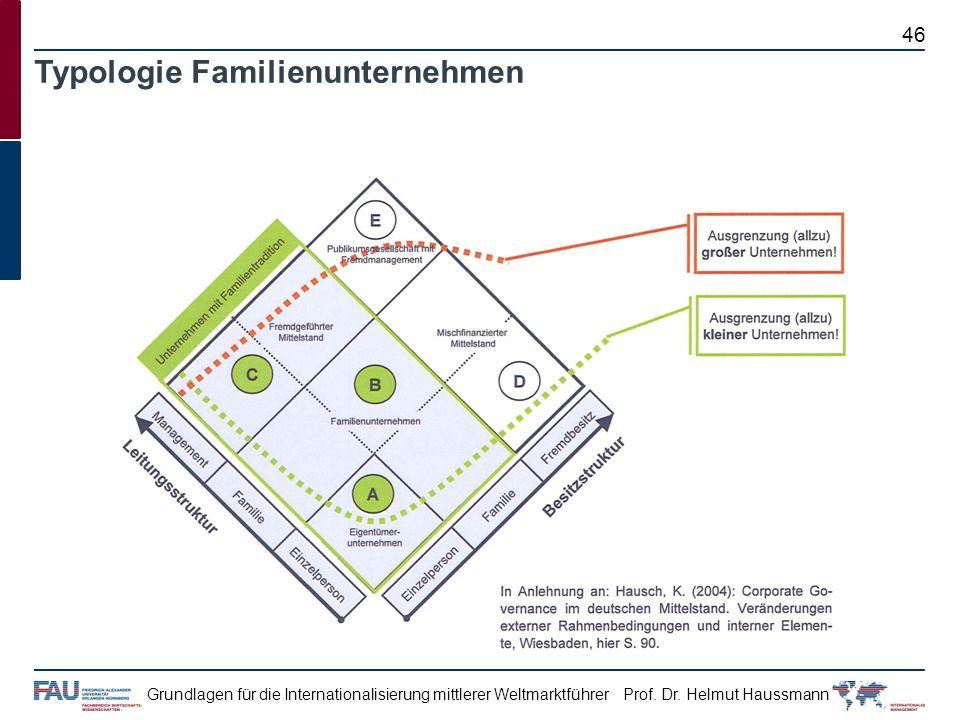 Prof. Dr. Helmut HaussmannGrundlagen für die Internationalisierung mittlerer Weltmarktführer Typologie Familienunternehmen 46