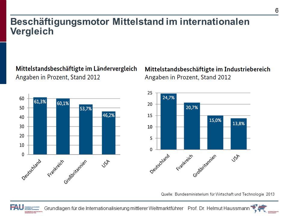 Prof. Dr. Helmut HaussmannGrundlagen für die Internationalisierung mittlerer Weltmarktführer 6 Beschäftigungsmotor Mittelstand im internationalen Verg