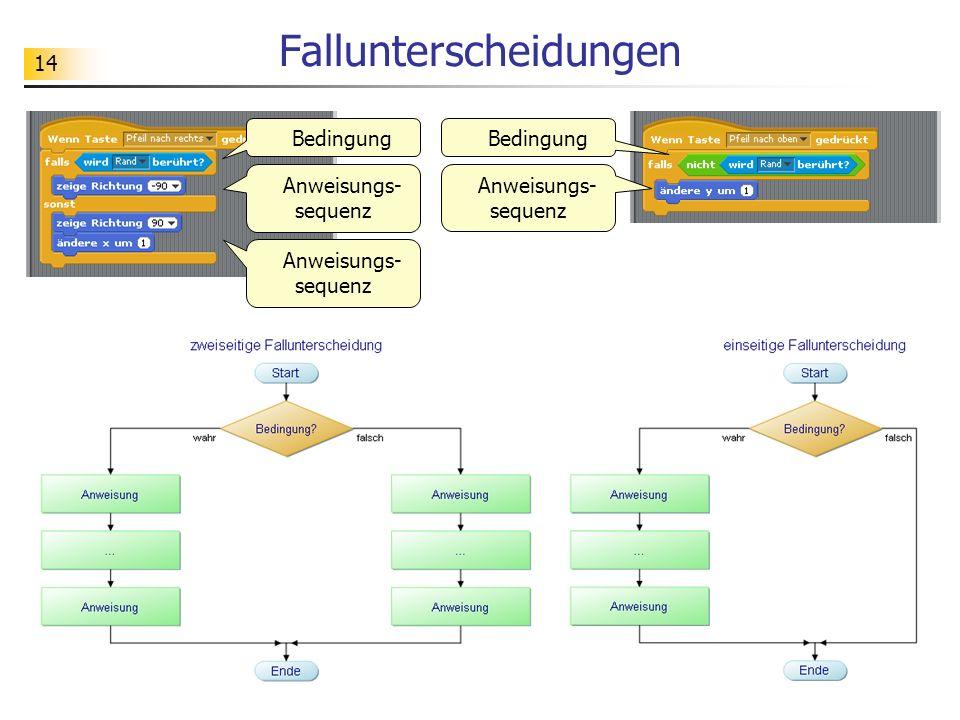 14 Fallunterscheidungen Bedingung Anweisungs- sequenz Bedingung Anweisungs- sequenz