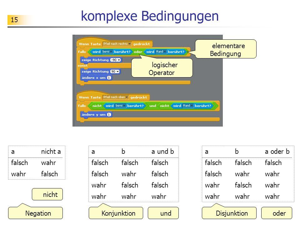 15 komplexe Bedingungen a b a und b falsch falsch falsch falsch wahr falsch wahr falsch falsch wahr wahr wahr a b a oder b falsch falsch falsch falsch wahr wahr wahr falsch wahr wahr wahr wahr a nicht a falsch wahr wahr falsch KonjunktionDisjunktionNegation undoder nicht logischer Operator elementare Bedingung