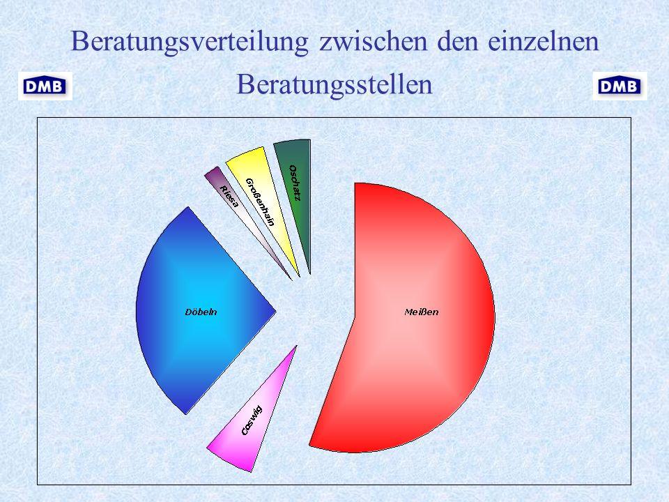 Beratungsverteilung zwischen den einzelnen Beratungsstellen