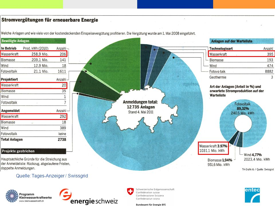 Anhörung der Revision der Energieverordnung Stellungnahmen konnten bis zum 30.