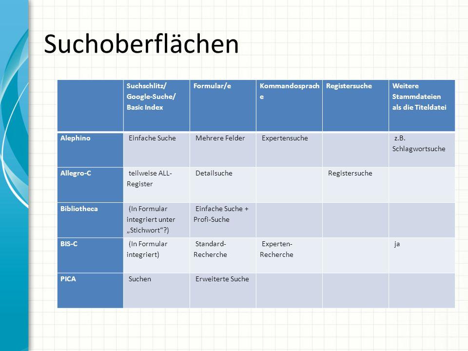 Suchoberflächen Suchschlitz/ Google-Suche/ Basic Index Formular/e Kommandosprach e Registersuche Weitere Stammdateien als die Titeldatei Alephino Einfache Suche Mehrere Felder Expertensuche z.B.