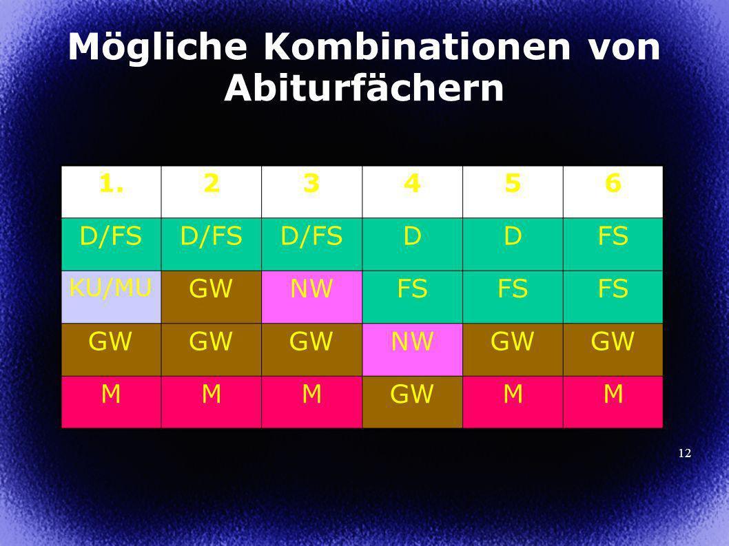 12 Mögliche Kombinationen von Abiturfächern 1.23456 D/FS DDFS KU/MU GWNWFS GW NWGW MMM MM
