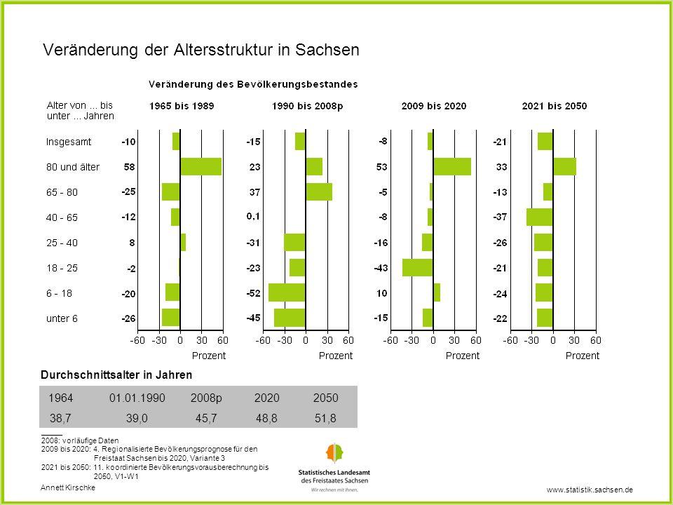 www.statistik.sachsen.de Veränderung der Altersstruktur in Sachsen Durchschnittsalter in Jahren 1964 38,7 01.01.1990 39,0 2008p 45,7 2020 48,8 2050 51