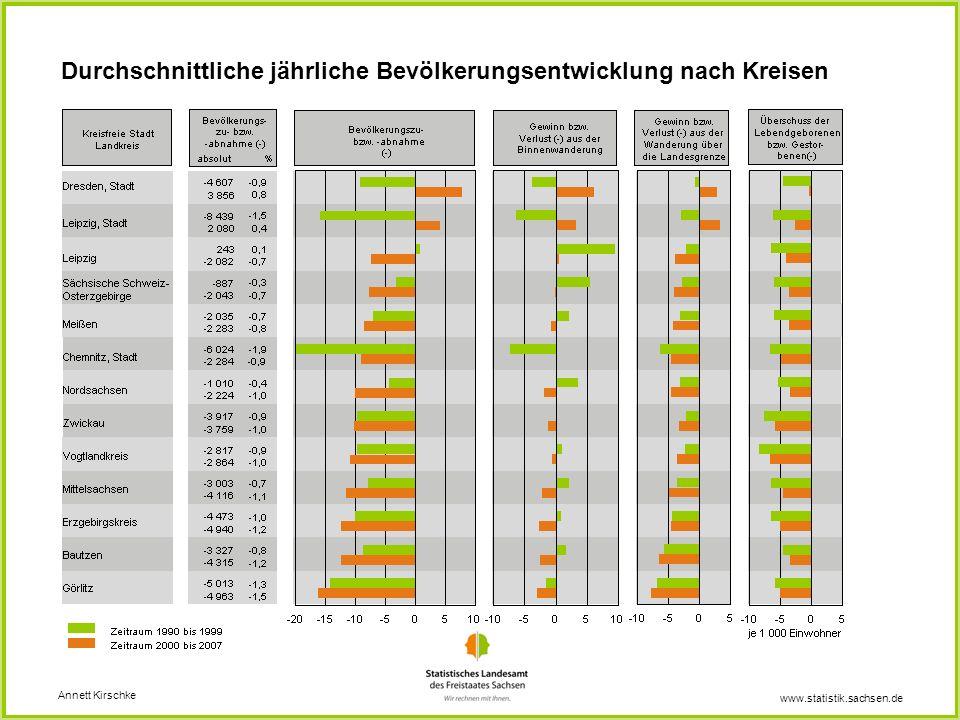 www.statistik.sachsen.de Durchschnittliche jährliche Bevölkerungsentwicklung nach Kreisen Annett Kirschke