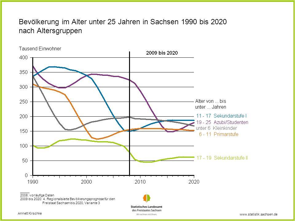 www.statistik.sachsen.de Bevölkerung im Alter unter 25 Jahren in Sachsen 1990 bis 2020 nach Altersgruppen Annett Kirschke _____ 2008: vorläufige Daten