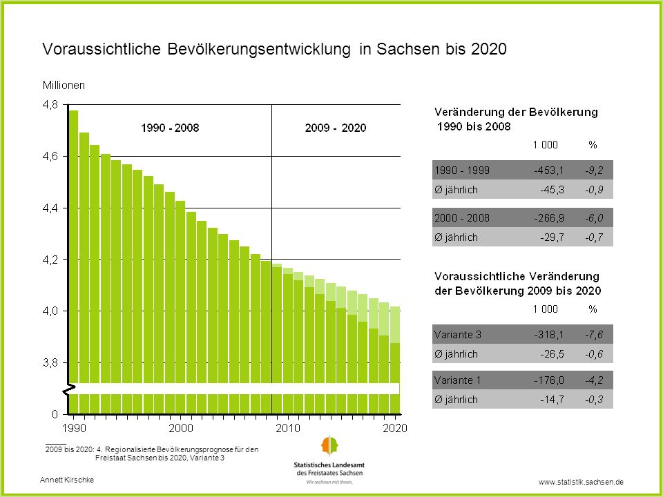 www.statistik.sachsen.de Voraussichtliche Bevölkerungsentwicklung in Sachsen bis 2020 Annett Kirschke _____ 2009 bis 2020: 4. Regionalisierte Bevölker