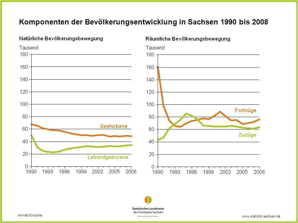 www.statistik.sachsen.de Komponenten der Bevölkerungsentwicklung in Sachsen 1990 bis 2008 Annett Kirschke