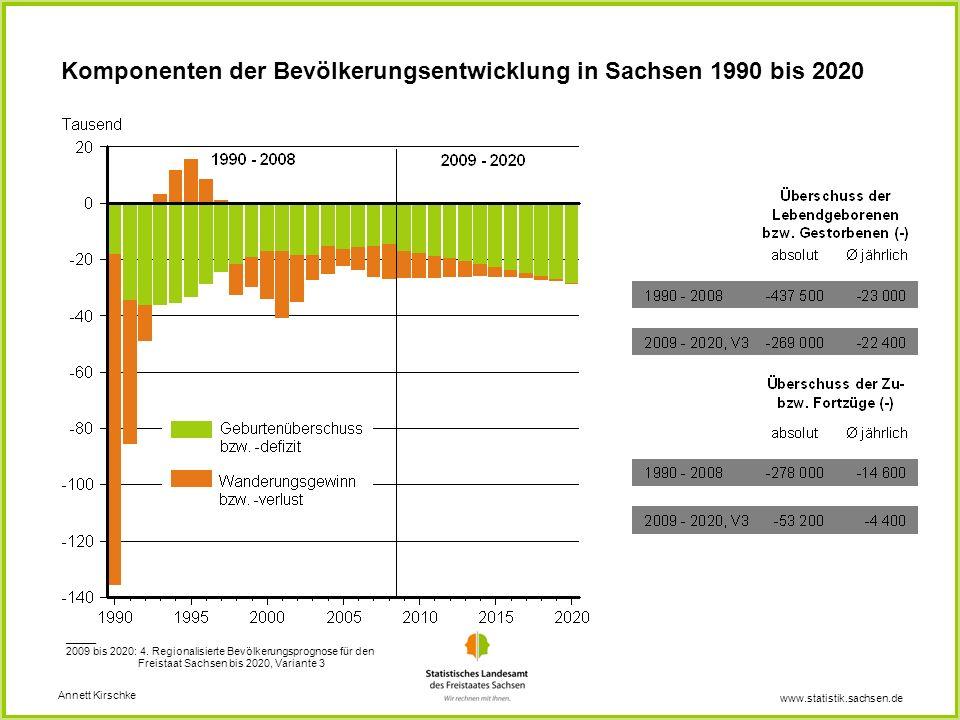 www.statistik.sachsen.de Komponenten der Bevölkerungsentwicklung in Sachsen 1990 bis 2020 Annett Kirschke _____ 2009 bis 2020: 4. Regionalisierte Bevö