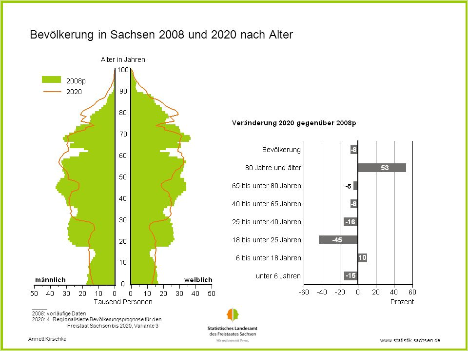 www.statistik.sachsen.de Bevölkerung in Sachsen 2008 und 2020 nach Alter Annett Kirschke _____ 2008: vorläufige Daten 2020: 4. Regionalisierte Bevölke