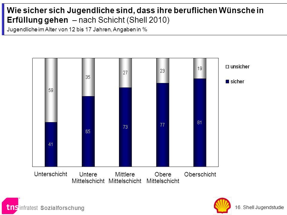 Wie sicher sich Jugendliche sind, dass ihre beruflichen Wünsche in Erfüllung gehen – nach Schicht (Shell 2010) Jugendliche im Alter von 12 bis 17 Jahr