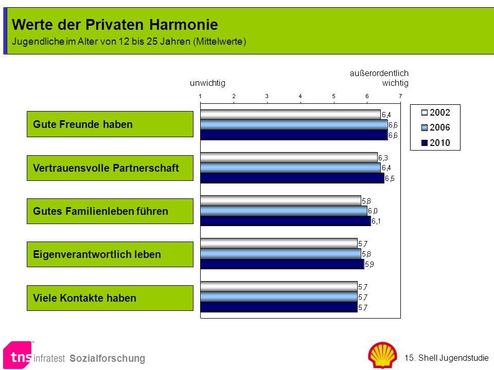Werte der Privaten Harmonie Jugendliche im Alter von 12 bis 25 Jahren (Mittelwerte) Werte der Privaten Harmonie Jugendliche im Alter von 12 bis 25 Jah