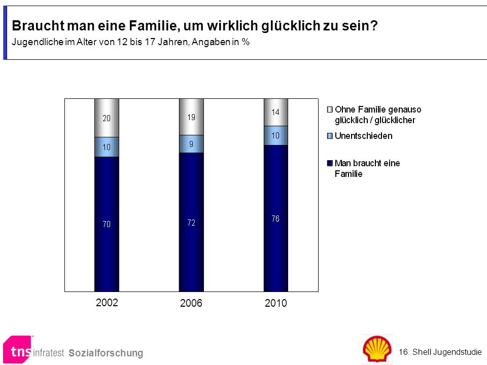 Braucht man eine Familie, um wirklich glücklich zu sein? Jugendliche im Alter von 12 bis 17 Jahren, Angaben in % Braucht man eine Familie, um wirklich