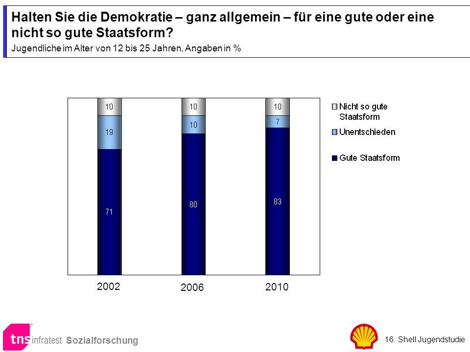 Halten Sie die Demokratie – ganz allgemein – für eine gute oder eine nicht so gute Staatsform? Jugendliche im Alter von 12 bis 25 Jahren, Angaben in %