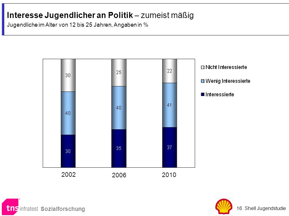 Interesse Jugendlicher an Politik – zumeist mäßig Jugendliche im Alter von 12 bis 25 Jahren, Angaben in % Interesse Jugendlicher an Politik – zumeist