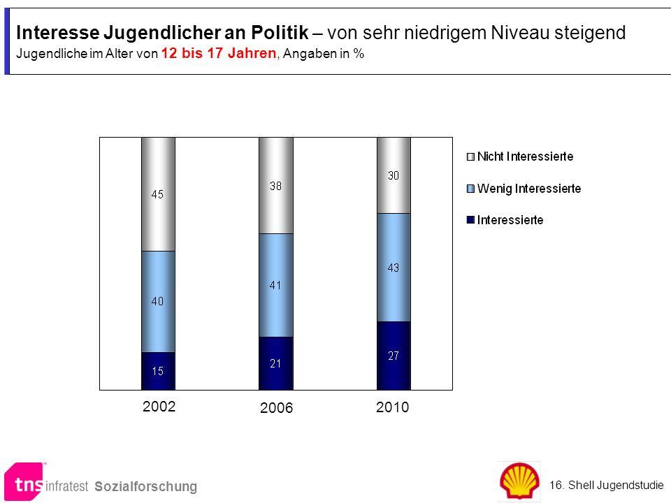 Interesse Jugendlicher an Politik – von sehr niedrigem Niveau steigend Jugendliche im Alter von 12 bis 17 Jahren, Angaben in % 2002 2010 2006 16. Shel